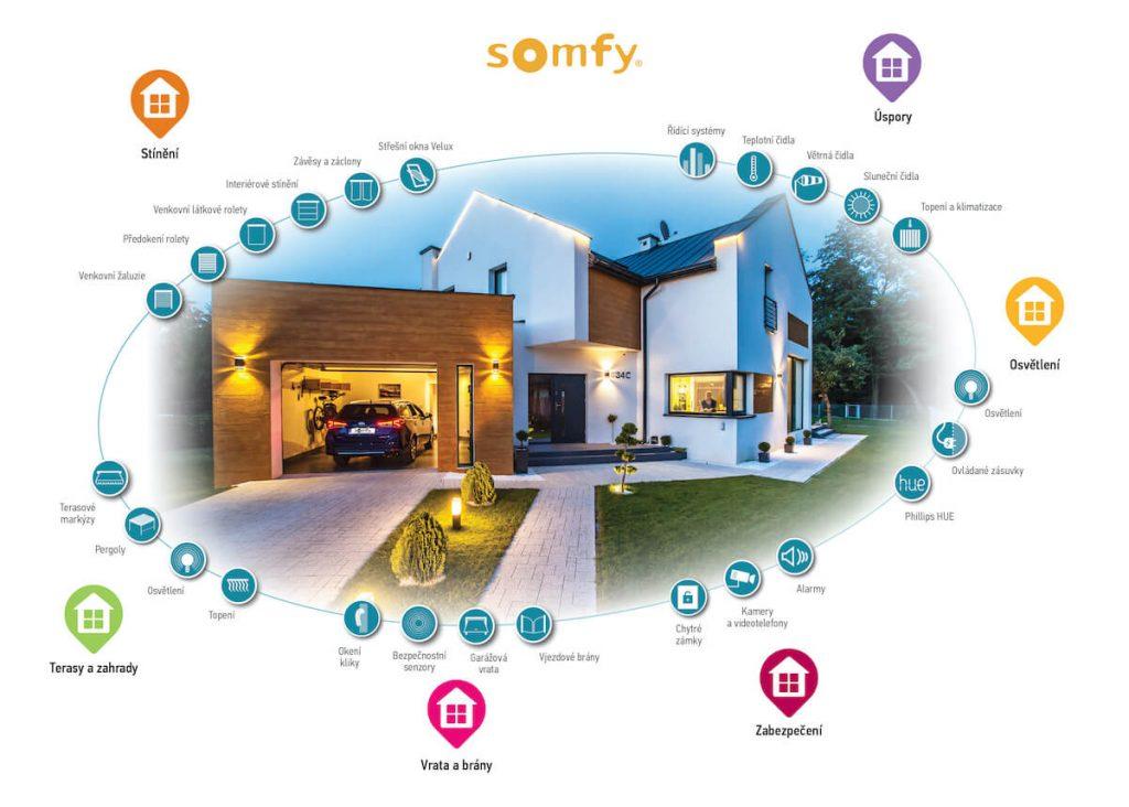 Schéma možností Somfy ovládání domu